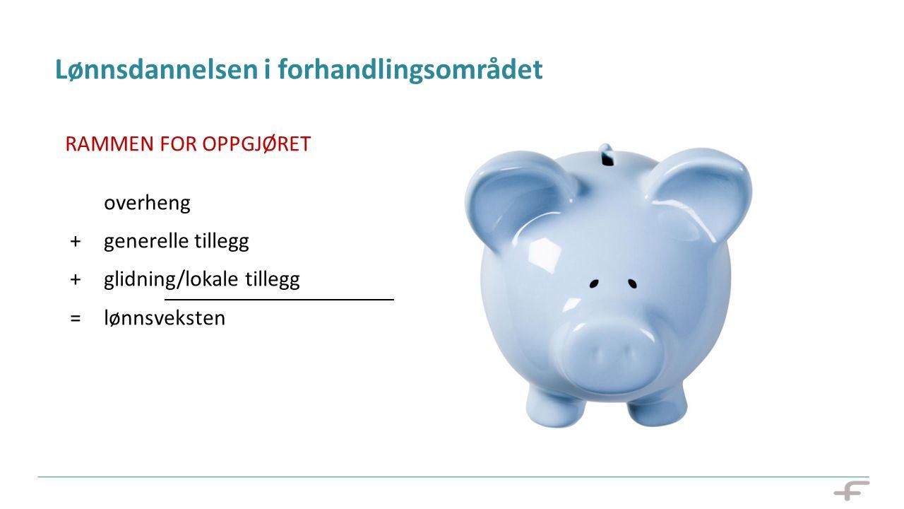 Lønnsdannelsen i forhandlingsområdet RAMMEN FOR OPPGJØRET overheng + generelle tillegg + glidning/lokale tillegg = lønnsveksten