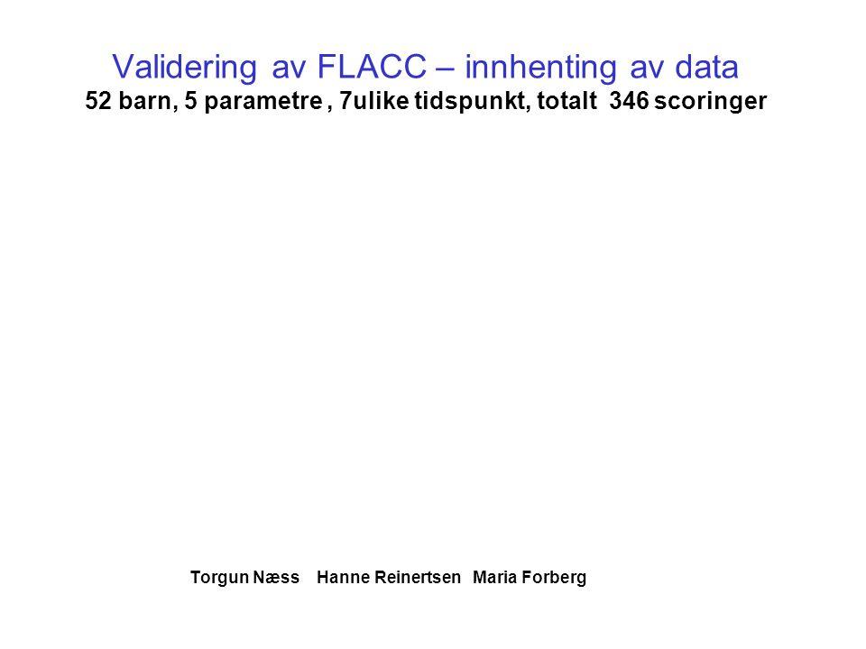 Validering av FLACC – innhenting av data 52 barn, 5 parametre, 7ulike tidspunkt, totalt 346 scoringer Torgun Næss Hanne Reinertsen Maria Forberg