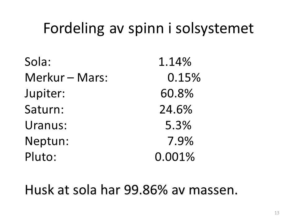 13 Fordeling av spinn i solsystemet Sola: 1.14% Merkur – Mars: 0.15% Jupiter: 60.8% Saturn: 24.6% Uranus: 5.3% Neptun: 7.9% Pluto: 0.001% Husk at sola har 99.86% av massen.