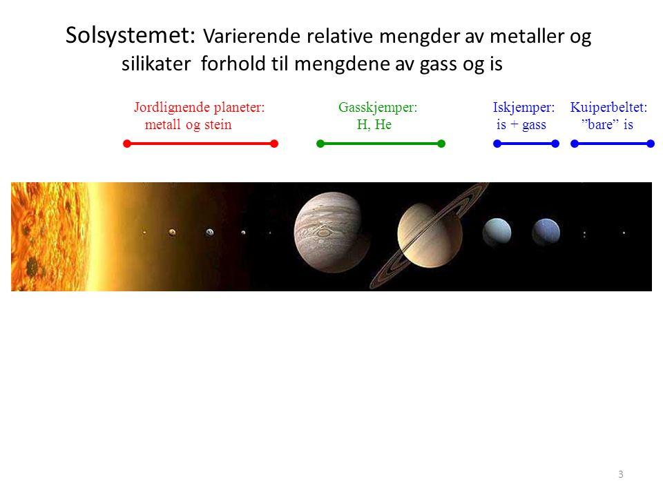 3 Solsystemet: Varierende relative mengder av metaller og silikater forhold til mengdene av gass og is Jordlignende planeter: metall og stein Gasskjemper: H, He Iskjemper: is + gass Kuiperbeltet: bare is
