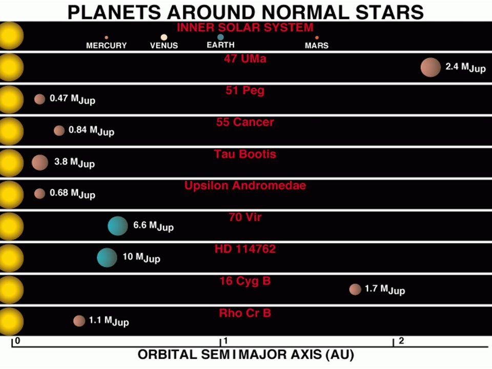Masser og avstander for eksoplaneter