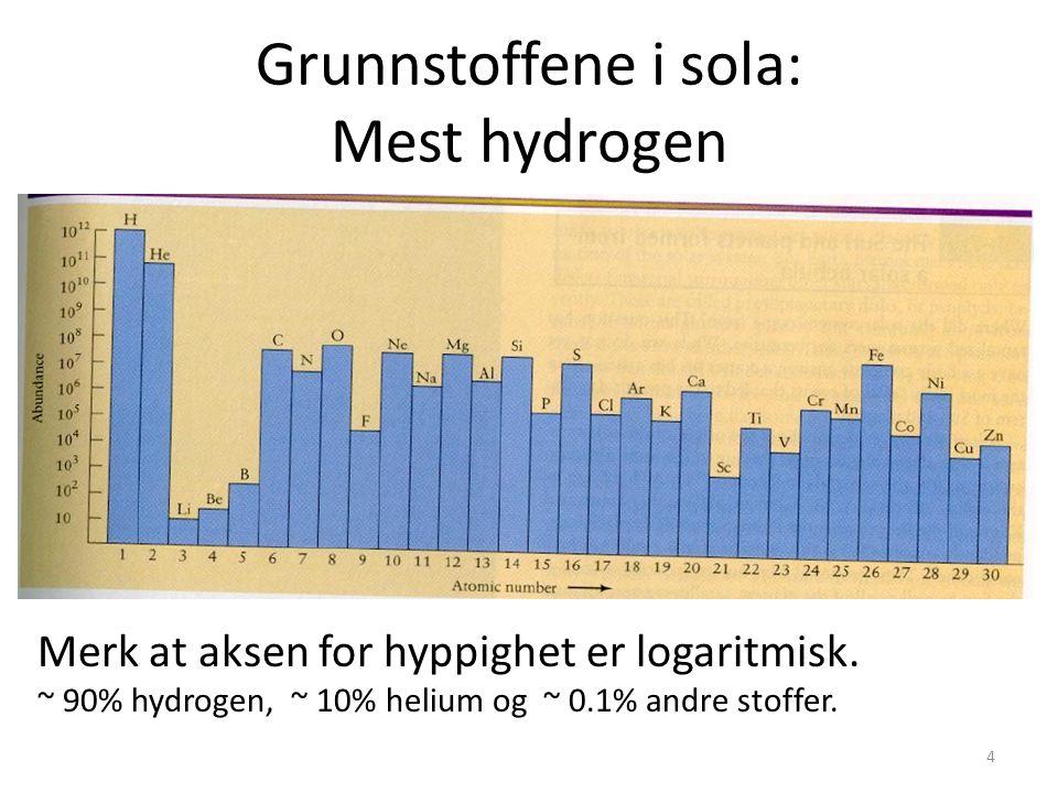 4 Grunnstoffene i sola: Mest hydrogen Merk at aksen for hyppighet er logaritmisk.