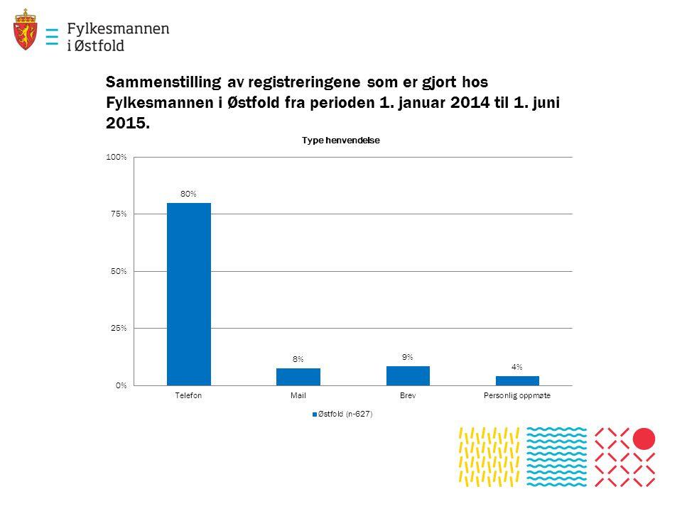 Sammenstilling av registreringene som er gjort hos Fylkesmannen i Østfold fra perioden 1.