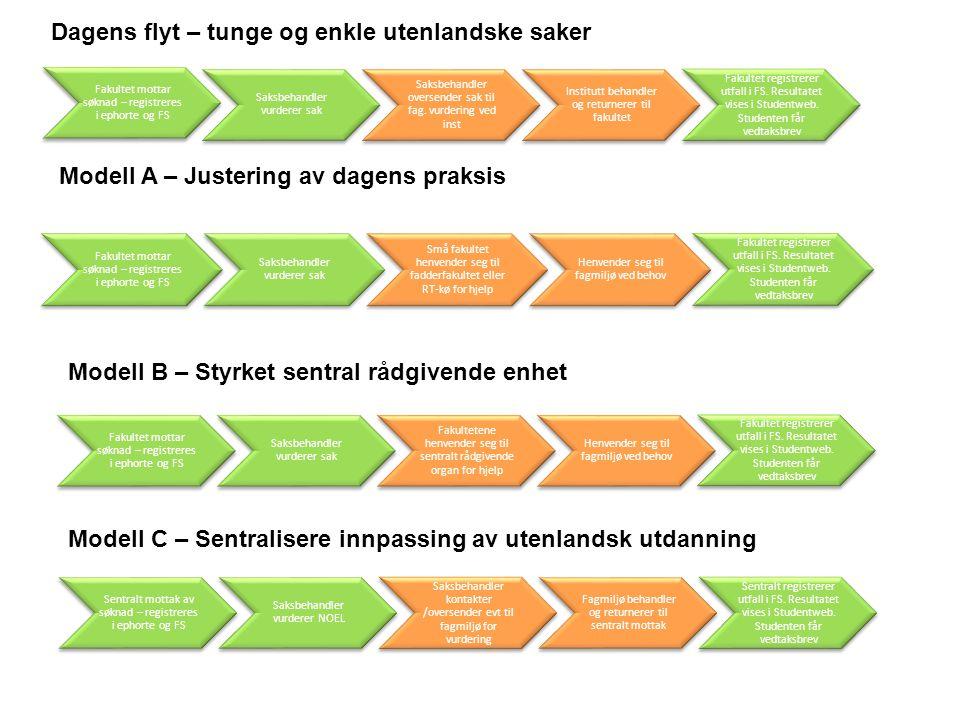 Dagens flyt – tunge og enkle utenlandske saker Modell A – Justering av dagens praksis Modell B – Styrket sentral rådgivende enhet Modell C – Sentralis