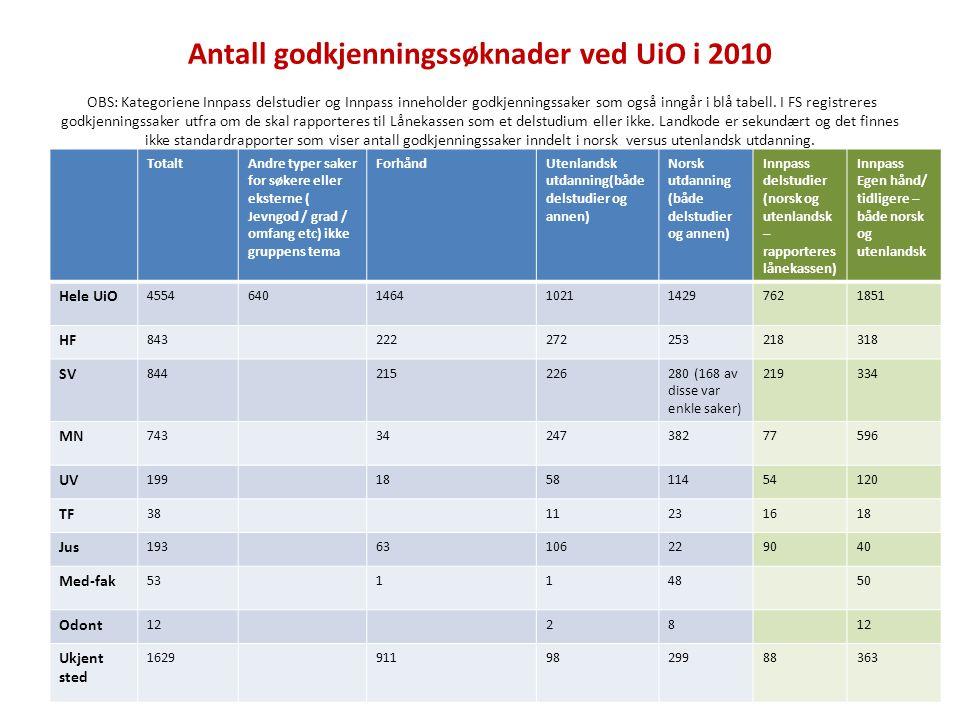Antall godkjenningssøknader ved UiO i 2010 OBS: Kategoriene Innpass delstudier og Innpass inneholder godkjenningssaker som også inngår i blå tabell.