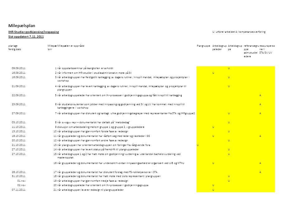 Milepælsplan IHR-Studier:godkjenning/innpassing U: utfører arbeidet A: kompetanseoverføring Sist oppdatert 7.11. 2011 planlagt ferdig dato Milepæ lsnr