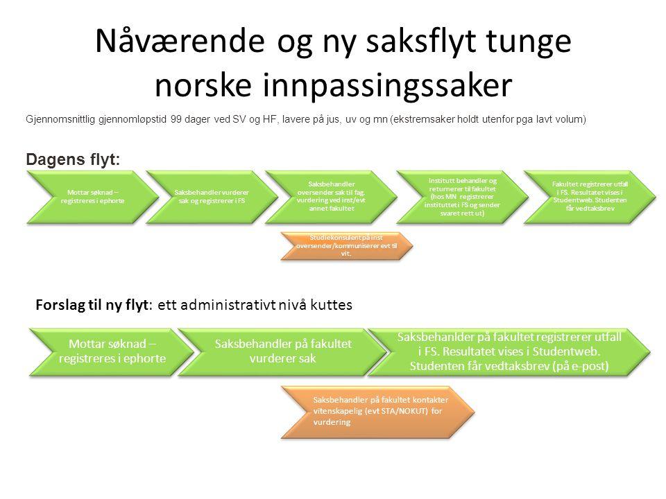 Nåværende og ny saksflyt tunge norske innpassingssaker Gjennomsnittlig gjennomløpstid 99 dager ved SV og HF, lavere på jus, uv og mn (ekstremsaker hol