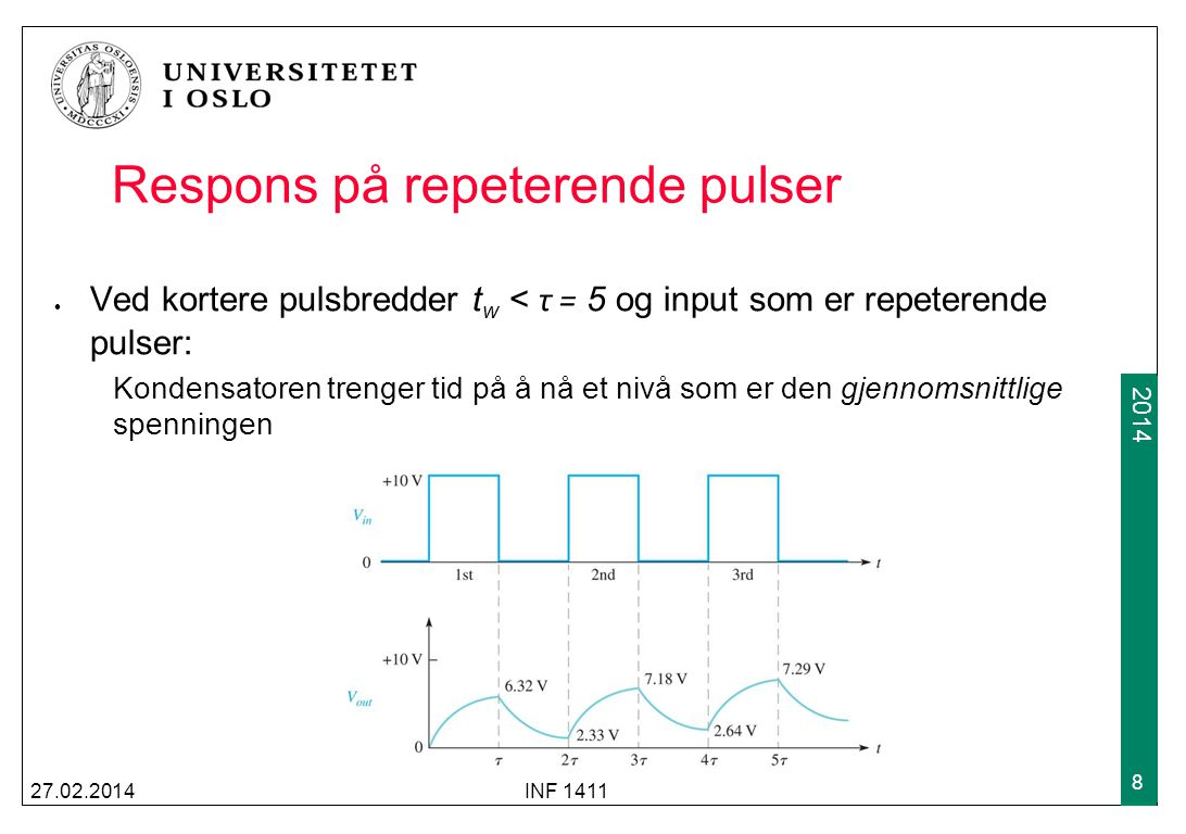 2009 2014 Respons på repeterende pulser Ved kortere pulsbredder t w < τ = 5 og input som er repeterende pulser: Kondensatoren trenger tid på å nå et n