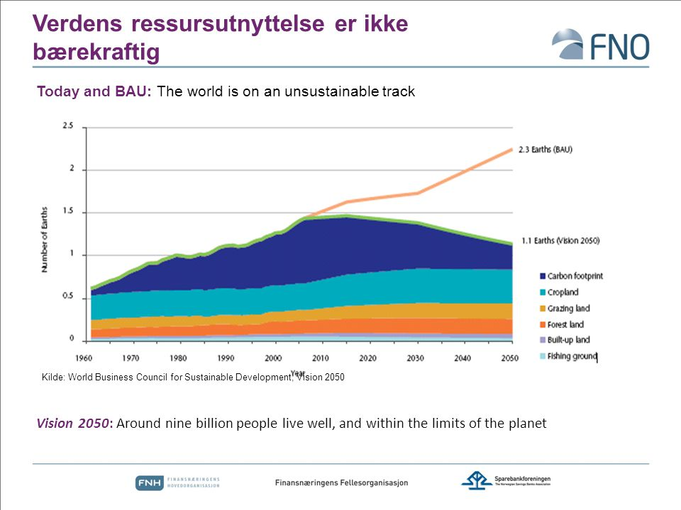 Verdens ressursutnyttelse er ikke bærekraftig Today and BAU: The world is on an unsustainable track Vision 2050: Around nine billion people live well,