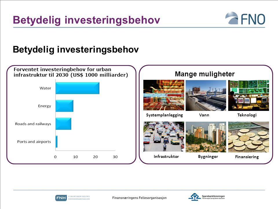 Betydelig investeringsbehov Forventet investeringbehov for urban infrastruktur til 2030 (US$ 1000 milliarder) Systemplanlegging Infrastruktor Vann Teknologi Bygninger Finansiering Mange muligheter Betydelig investeringsbehov