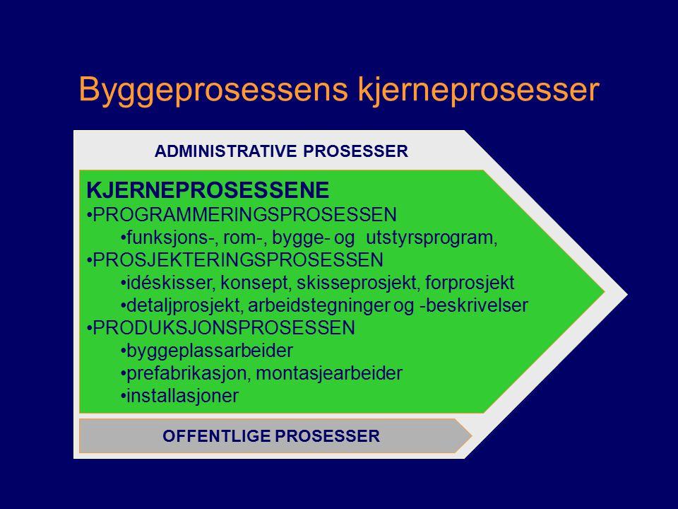 Byggeprosessens kjerneprosesser ADMINISTRATIVE PROSESSER OFFENTLIGE PROSESSER KJERNEPROSESSENE PROGRAMMERINGSPROSESSEN funksjons-, rom-, bygge- og uts