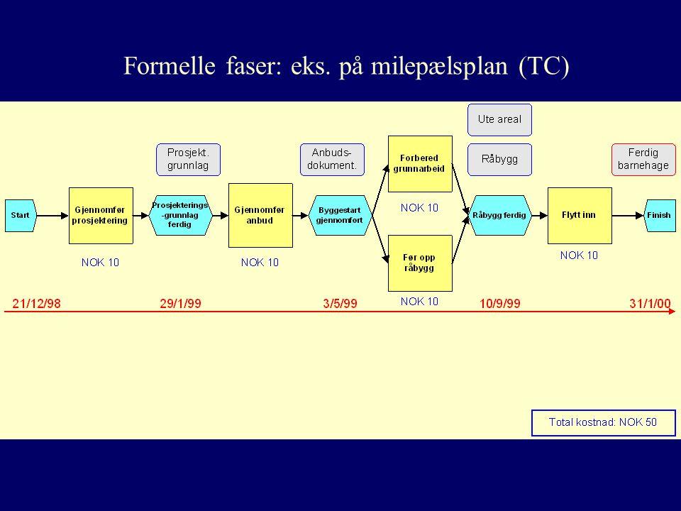 Formelle faser: eks. på milepælsplan (TC)