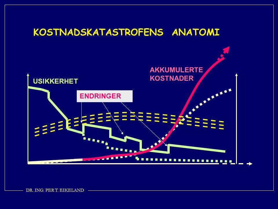 AKKUMULERTE KOSTNADER USIKKERHET KOSTNADSKATASTROFENS ANATOMI ENDRINGER DR. ING. PER T. EIKELAND