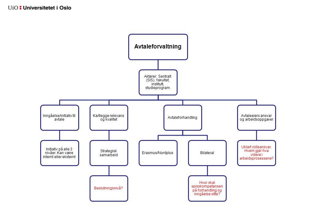 Avtaleforvaltning Aktører: Sentralt (SIS), fakultet, institutt, studieprogram Inngåelse/initiativ til avtale Initiativ på alle 3 nivåer.