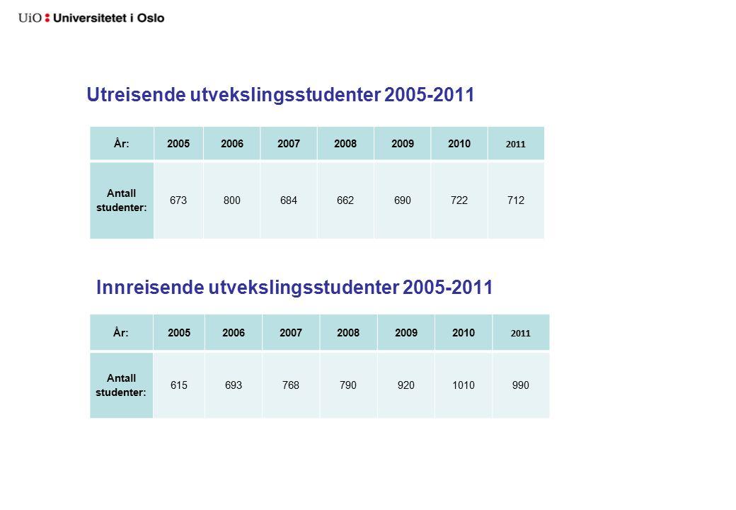DBH: UTREISENDE STUDENTER 2005-2011 Utreisende utvekslingsstudenter fordelt på utvekslingsprogrammer