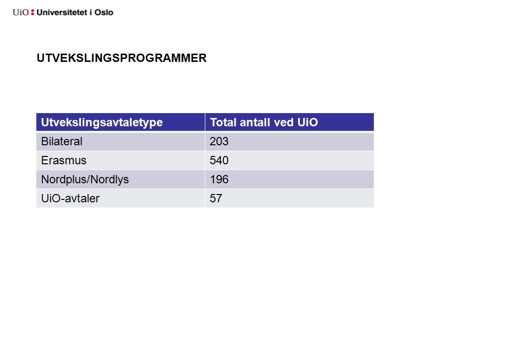 UTVEKSLINGSPROGRAMMER UtvekslingsavtaletypeTotal antall ved UiO Bilateral203 Erasmus540 Nordplus/Nordlys196 UiO-avtaler57