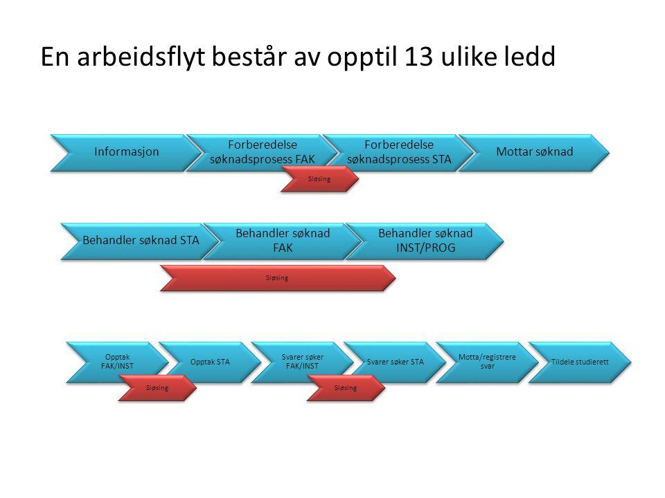 Tidsestimering – Case: Søknadsprosess med ca 100 søkere, enkle og kompliserte saker – Total gjennomstrømningstid: 5-6 mnd – Aktiv tid: 6-12 dager avhengig av sakenes kompleksitet Identifisert sløsing – Bruk av både søknadsweb og papirskjema – Saken sendes fram og tilbake mellom enheter – Dobbeltregistreringer – Ufullstendige søknader – Uavklart ansvars-/rollefordeling