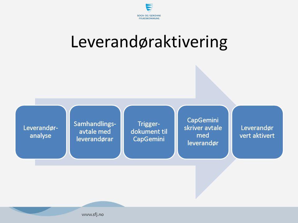 Leverandøraktivering Leverandør- analyse Samhandlings- avtale med leverandørar Trigger- dokument til CapGemini CapGemini skriver avtale med leverandør Leverandør vert aktivert www.sfj.no