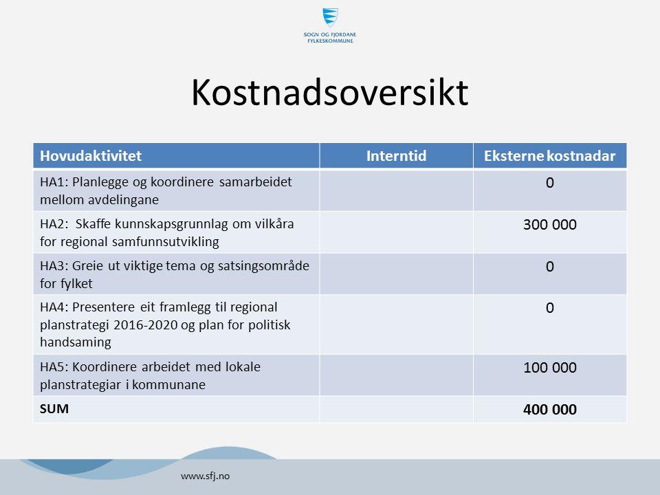 Finansiering www.sfj.no FinansieringskjeldeKostnad Budsjett regional planstrategi (PSA) 100 000 Regionalt Forskingsfond 300 000 SUM 400 000