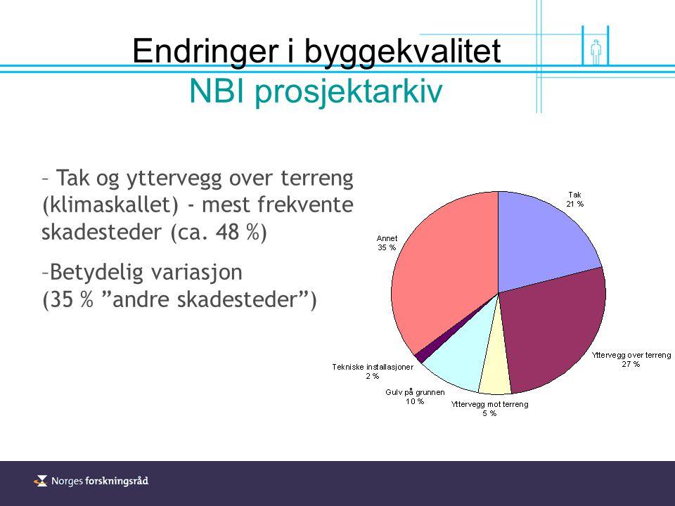 Endringer i byggekvalitet NBI prosjektarkiv – Tak og yttervegg over terreng (klimaskallet) - mest frekvente skadesteder (ca.