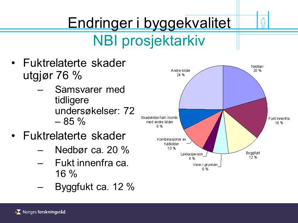 Endringer i byggekvalitet NBI prosjektarkiv Fuktrelaterte skader utgjør 76 % –Samsvarer med tidligere undersøkelser: 72 – 85 % Fuktrelaterte skader –Nedbør ca.