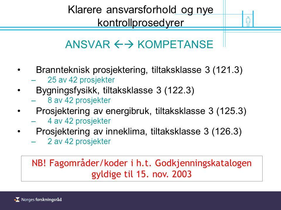 Klarere ansvarsforhold og nye kontrollprosedyrer ANSVAR  KOMPETANSE Brannteknisk prosjektering, tiltaksklasse 3 (121.3) –25 av 42 prosjekter Bygningsfysikk, tiltaksklasse 3 (122.3) –8 av 42 prosjekter Prosjektering av energibruk, tiltaksklasse 3 (125.3) –4 av 42 prosjekter Prosjektering av inneklima, tiltaksklasse 3 (126.3) –2 av 42 prosjekter NB.