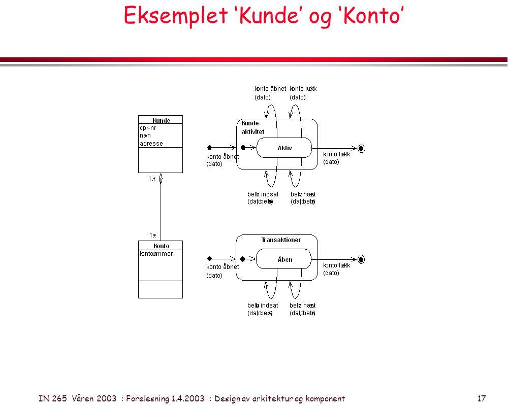 IN 265 Våren 2003 : Forelesning 1.4.2003 : Design av arkitektur og komponent 17 Eksemplet 'Kunde' og 'Konto'