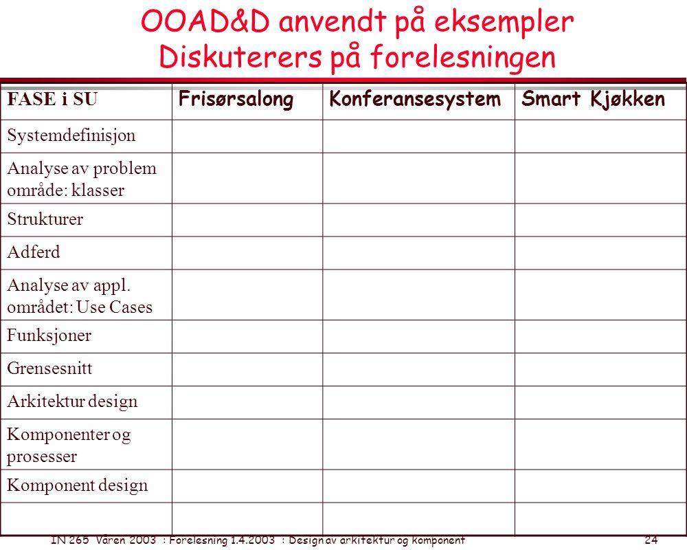 IN 265 Våren 2003 : Forelesning 1.4.2003 : Design av arkitektur og komponent 24 OOAD&D anvendt på eksempler Diskuterers på forelesningen FASE i SU Fri
