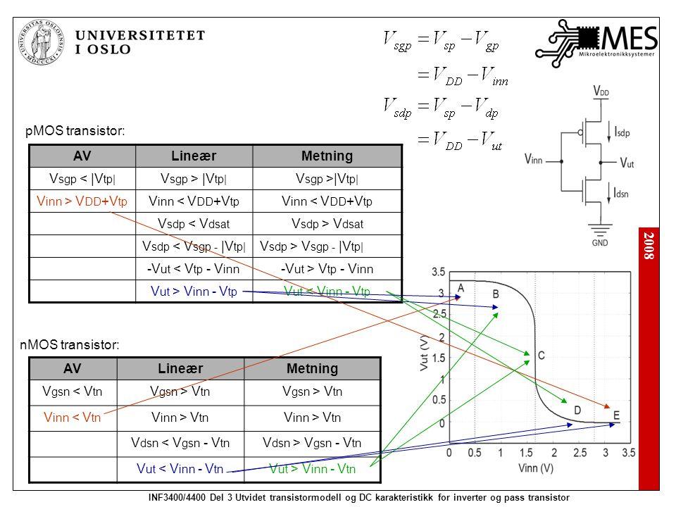 2008 INF3400/4400 Del 3 Utvidet transistormodell og DC karakteristikk for inverter og pass transistor pMOS transistor: nMOS transistor: AVLineærMetning V gsn < V tn V gsn > V tn V inn < V tn V inn > V tn V dsn < V gsn - V tn V dsn > V gsn - V tn V ut < V inn - V tn V ut > V inn - V tn AVLineærMetning V sgp < |V tp| V sgp > |V tp| V inn > V DD +V tp V inn < V DD +V tp V sdp < V dsat V sdp > V dsat V sdp < V sgp - |V tp| V sdp > V sgp - |V tp| -V ut < V tp - V inn -V ut > V tp - V inn V ut > V inn - V tp V ut < V inn - V tp
