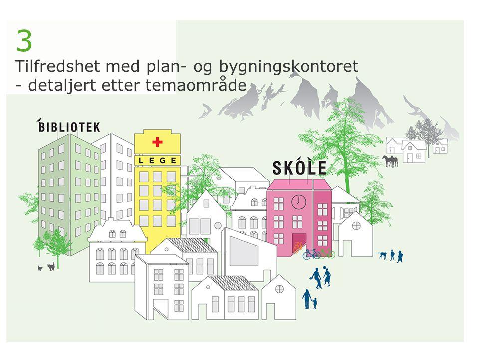 3 Tilfredshet med plan- og bygningskontoret - detaljert etter temaområde