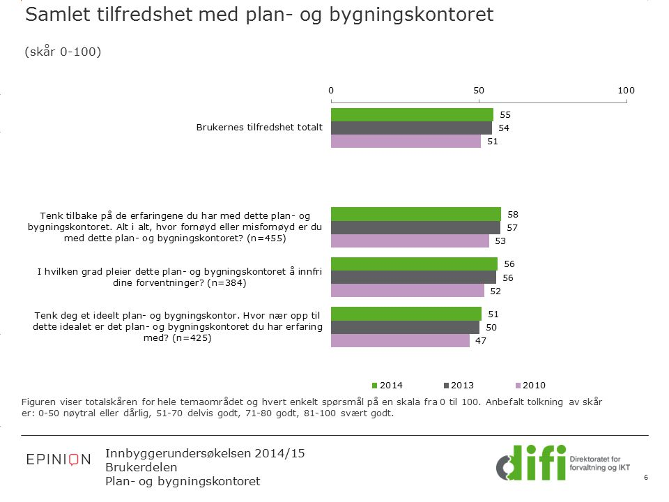 3.14 X AXIS 6.65 BASE MARGIN 5.95 TOP MARGIN 4.52 CHART TOP 11.90 LEFT MARGIN 11.90 RIGHT MARGIN Innbyggerundersøkelsen 2014/15 Brukerdelen Plan- og b