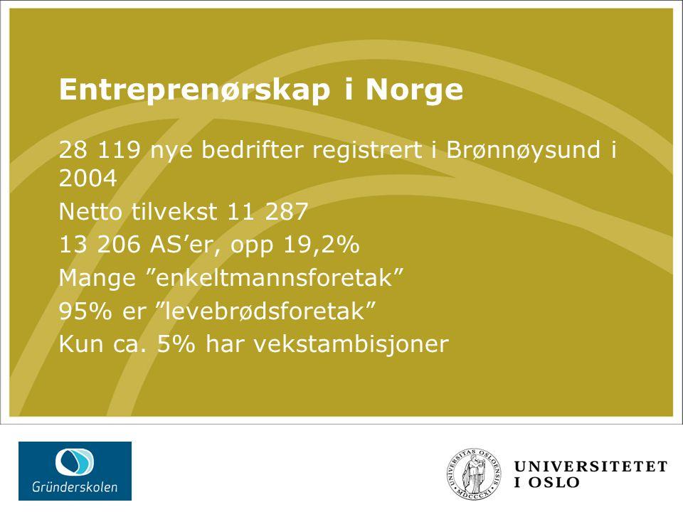 Entreprenørskap i Norge 28 119 nye bedrifter registrert i Brønnøysund i 2004 Netto tilvekst 11 287 13 206 AS'er, opp 19,2% Mange enkeltmannsforetak 95% er levebrødsforetak Kun ca.