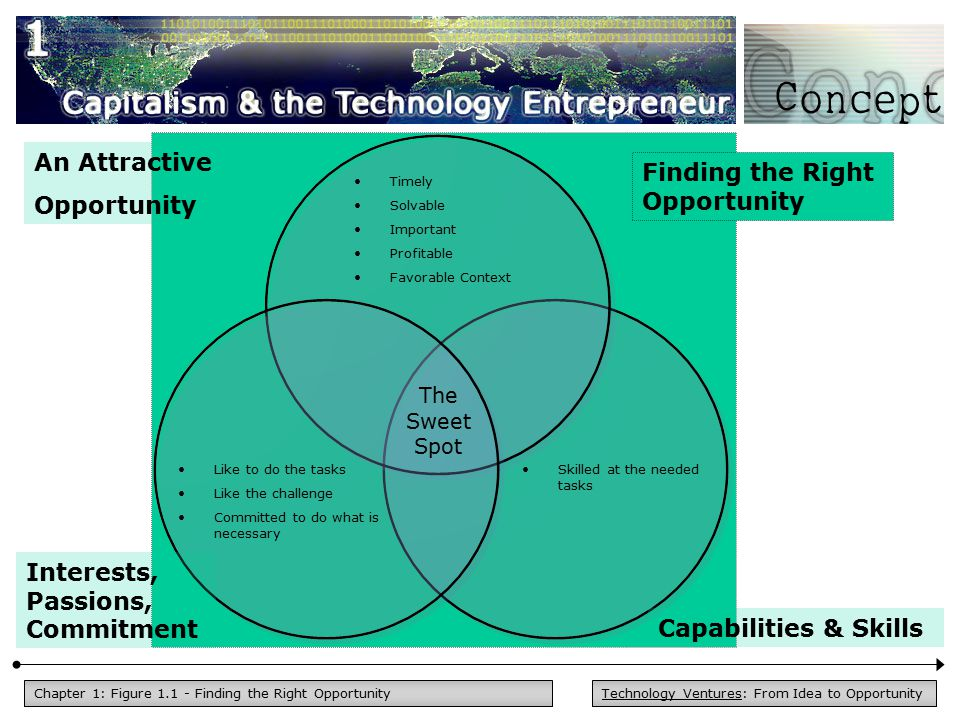 Technology Ventures: From Idea to OpportunityChapter 1: Figure 1.1 - Finding the Right Opportunity Timely Solvable Important Profitable Favorable Context Like to do the tasks Like the challenge Committed to do what is necessary Skilled at the needed tasks The Sweet Spot An Attractive Opportunity Interests, Passions, Commitment Capabilities & Skills Finding the Right Opportunity