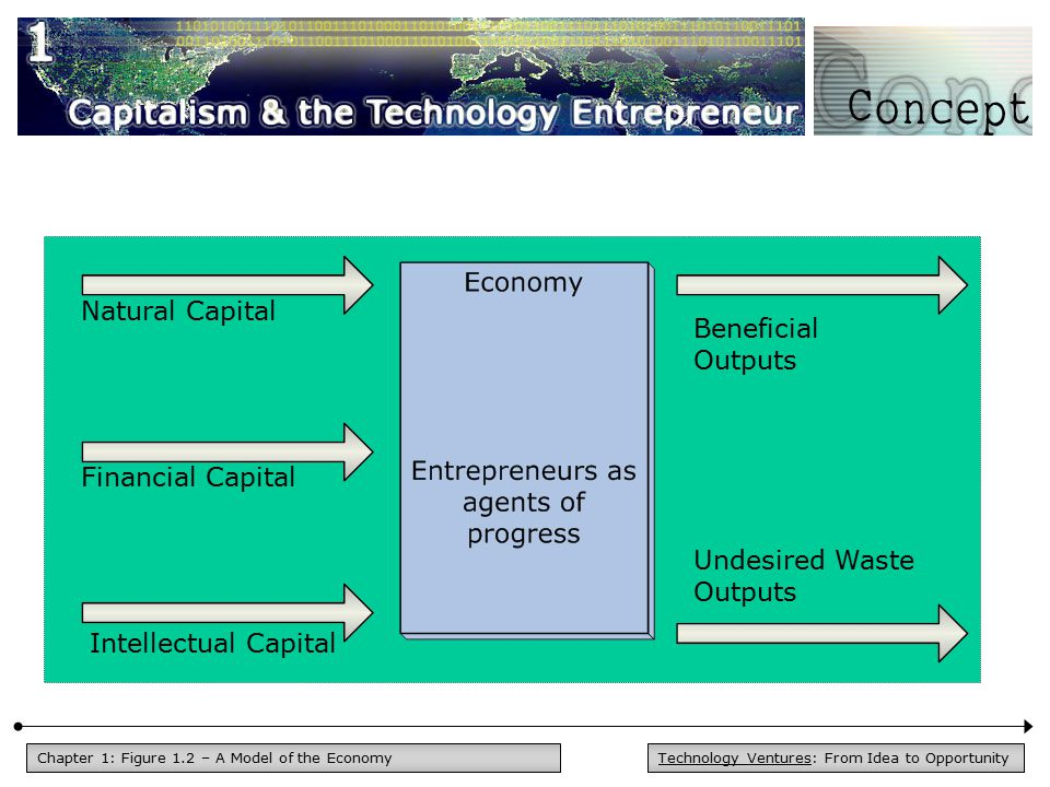 Technology Ventures: From Idea to OpportunityChapter 1: Figure 1.2 – A Model of the Economy Economy Beneficial Outputs Undesired Waste Outputs Natural