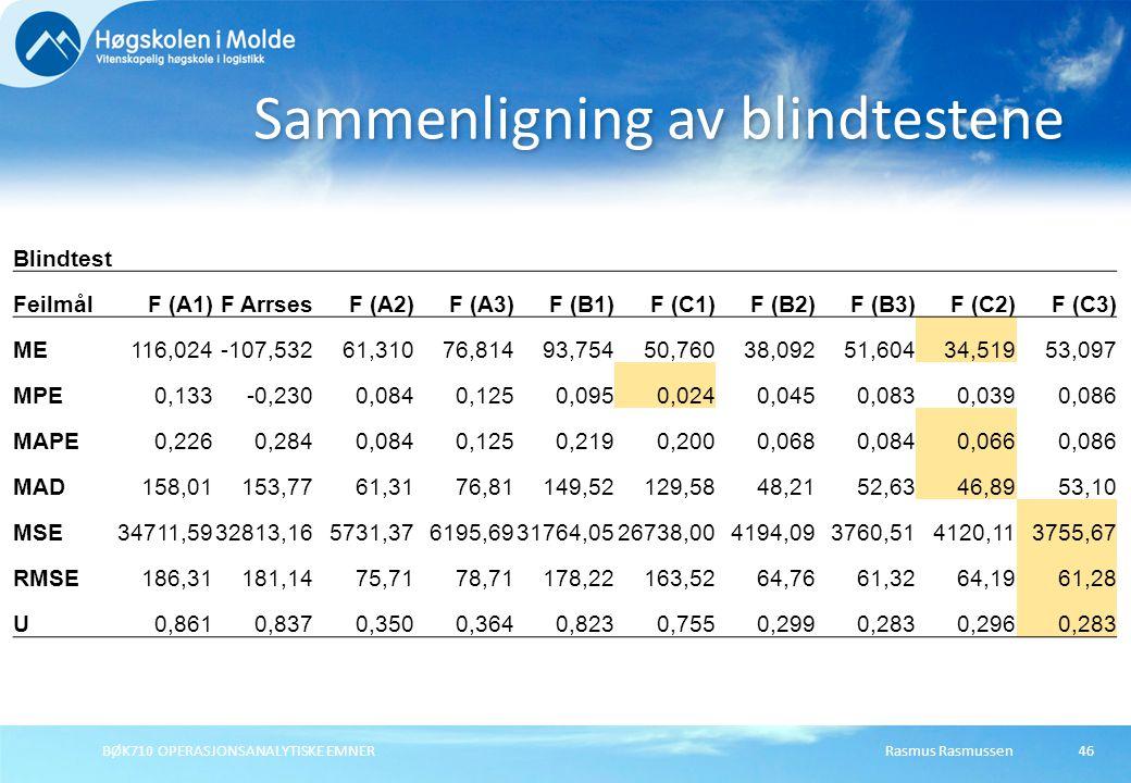 Rasmus RasmussenBØK710 OPERASJONSANALYTISKE EMNER46 Sammenligning av blindtestene Blindtest FeilmålF (A1)F ArrsesF (A2)F (A3)F (B1)F (C1)F (B2)F (B3)F