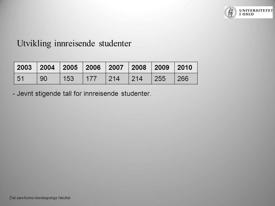 Det samfunnsvitenskapelige fakultet - Jevnt stigende tall for innreisende studenter.