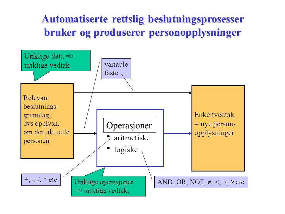 Automatiserte rettslig beslutningsprosesser bruker og produserer personopplysninger  aritmetiske  logiske Enkeltvedtak = nye person- opplysninger Re
