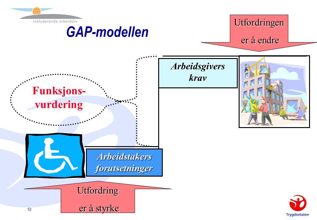 """EN SAMTALE OM ARBEIDSMULIGHETER """"IA-funksjonsvurdering"""" 10 Arbeidsgivers krav Arbeidstakers forutsetninger Funksjons- vurdering Utfordring er å styrke"""