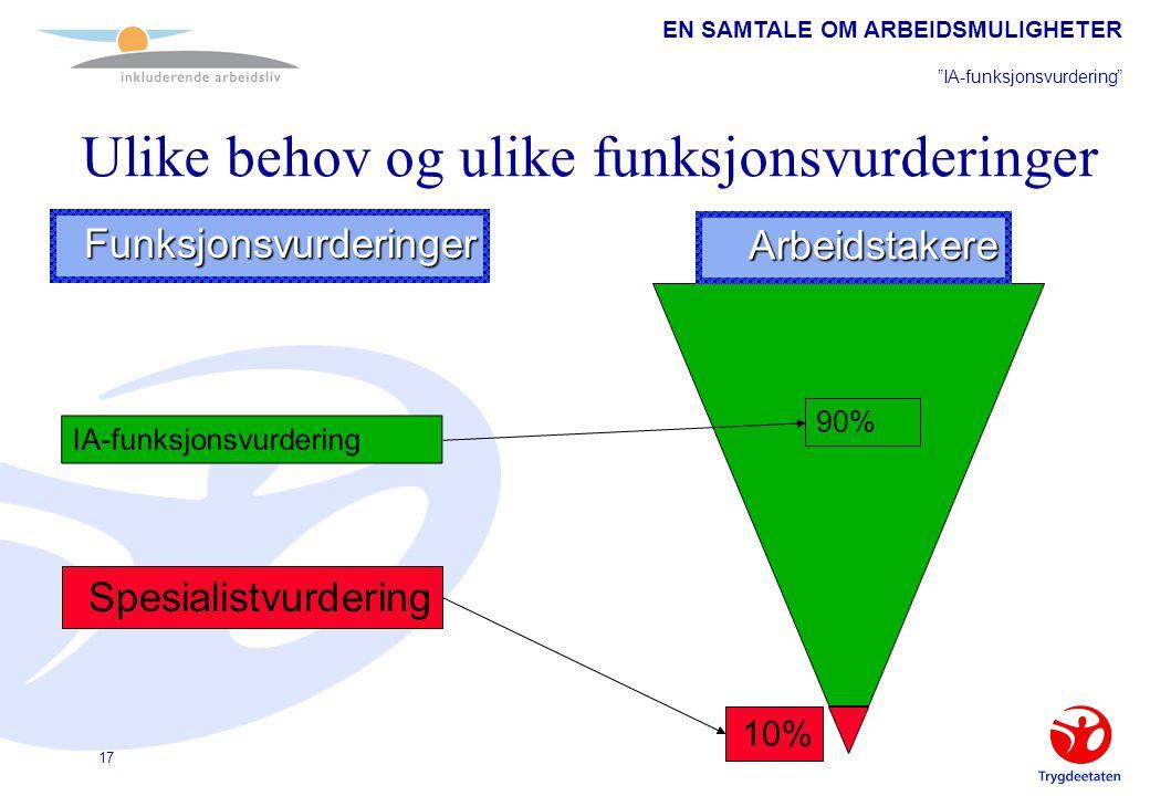 "EN SAMTALE OM ARBEIDSMULIGHETER ""IA-funksjonsvurdering"" 17 IA-funksjonsvurdering Spesialistvurdering 10% 90% Funksjonsvurderinger Arbeidstakere Ulike"