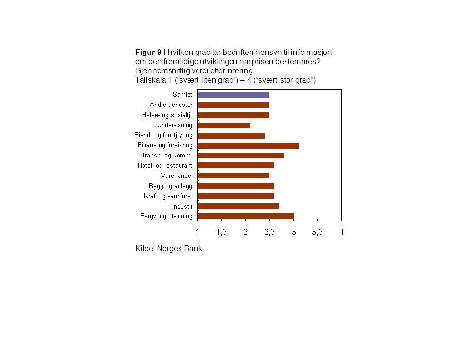 Figur 9 I hvilken grad tar bedriften hensyn til informasjon om den fremtidige utviklingen når prisen bestemmes? Gjennomsnittlig verdi etter næring. Ta