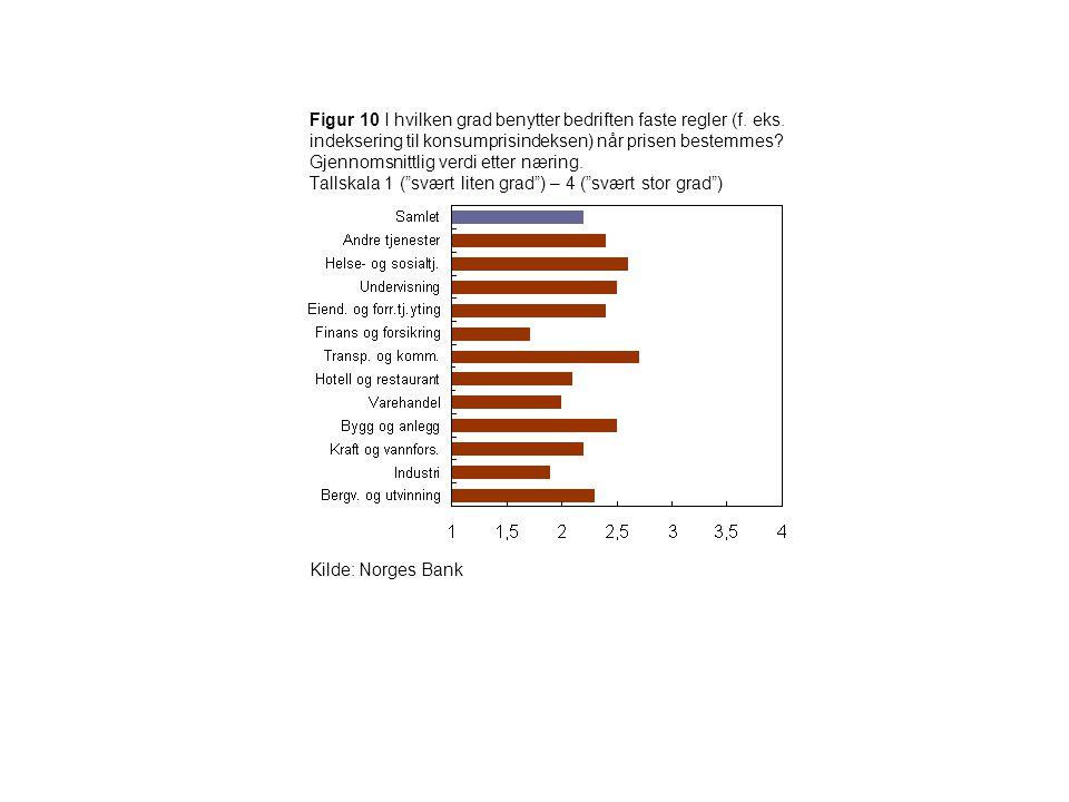 Figur 10 I hvilken grad benytter bedriften faste regler (f. eks. indeksering til konsumprisindeksen) når prisen bestemmes? Gjennomsnittlig verdi etter