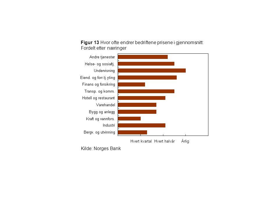 Figur 13 Hvor ofte endrer bedriftene prisene i gjennomsnitt: Fordelt etter næringer Kilde: Norges Bank Hvert kvartal Hvert halvår Årlig