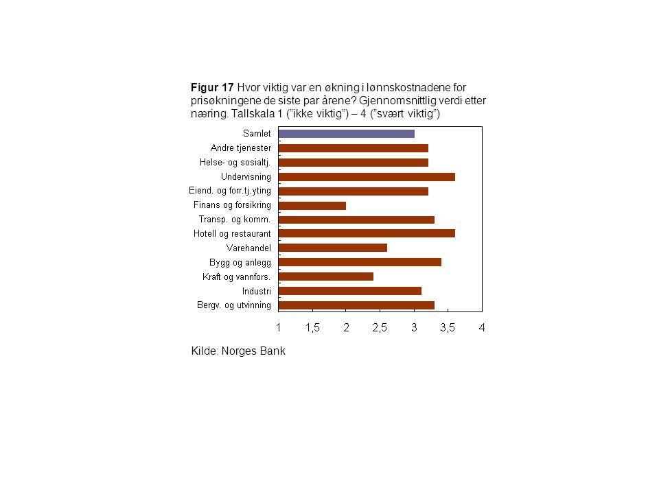 """Figur 17 Hvor viktig var en økning i lønnskostnadene for prisøkningene de siste par årene? Gjennomsnittlig verdi etter næring. Tallskala 1 (""""ikke vikt"""