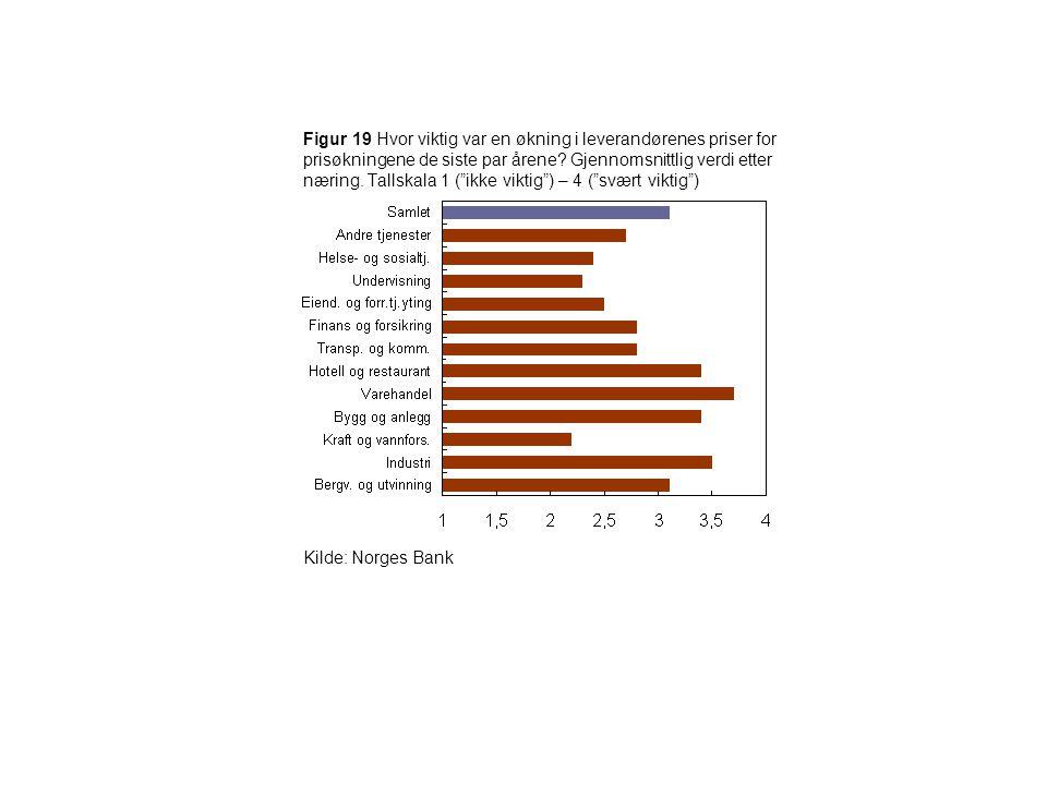 """Figur 19 Hvor viktig var en økning i leverandørenes priser for prisøkningene de siste par årene? Gjennomsnittlig verdi etter næring. Tallskala 1 (""""ikk"""