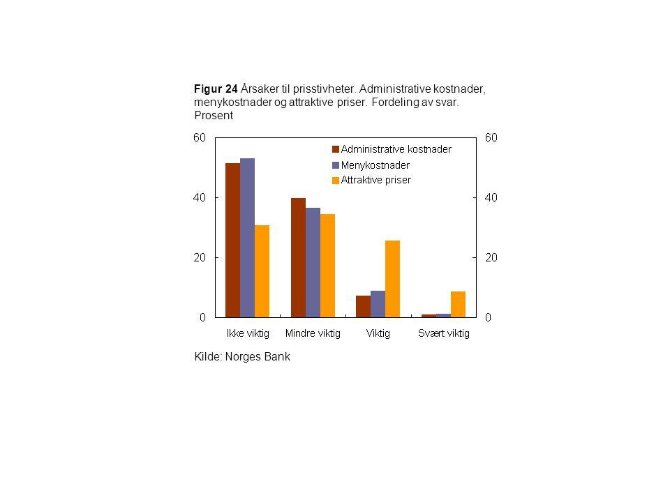 Figur 24 Årsaker til prisstivheter. Administrative kostnader, menykostnader og attraktive priser. Fordeling av svar. Prosent Kilde: Norges Bank