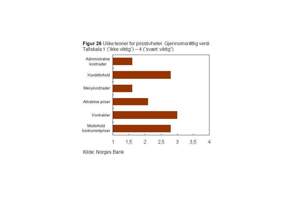 """Figur 26 Ulike teorier for prisstivheter. Gjennomsnittlig verdi. Tallskala 1 (""""ikke viktig"""") – 4 (""""svært viktig"""") Kilde: Norges Bank"""