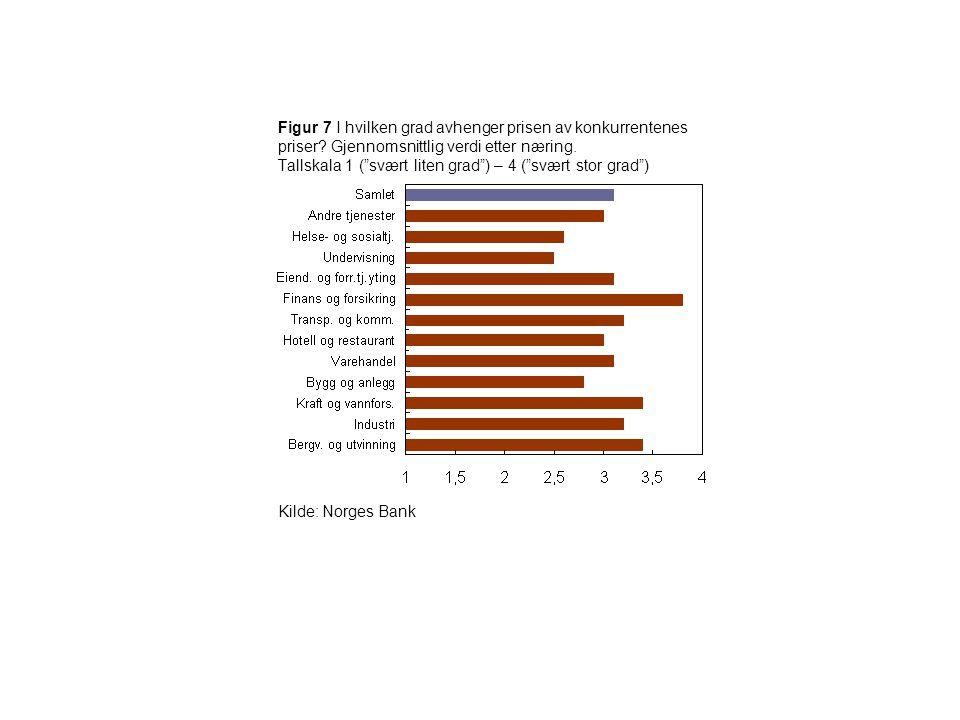 """Figur 7 I hvilken grad avhenger prisen av konkurrentenes priser? Gjennomsnittlig verdi etter næring. Tallskala 1 (""""svært liten grad"""") – 4 (""""svært stor"""