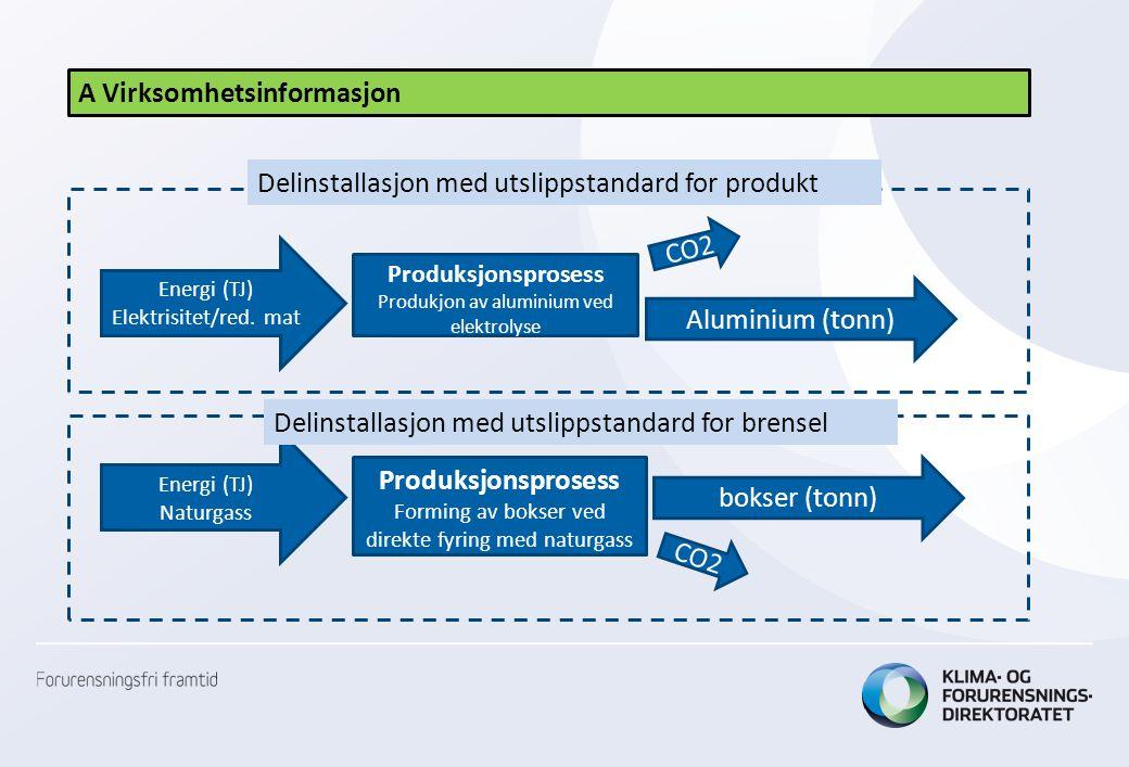 A Virksomhetsinformasjon Produksjonsprosess Produkjon av aluminium ved elektrolyse CO2 Aluminium (tonn) Produksjonsprosess Forming av bokser ved direk