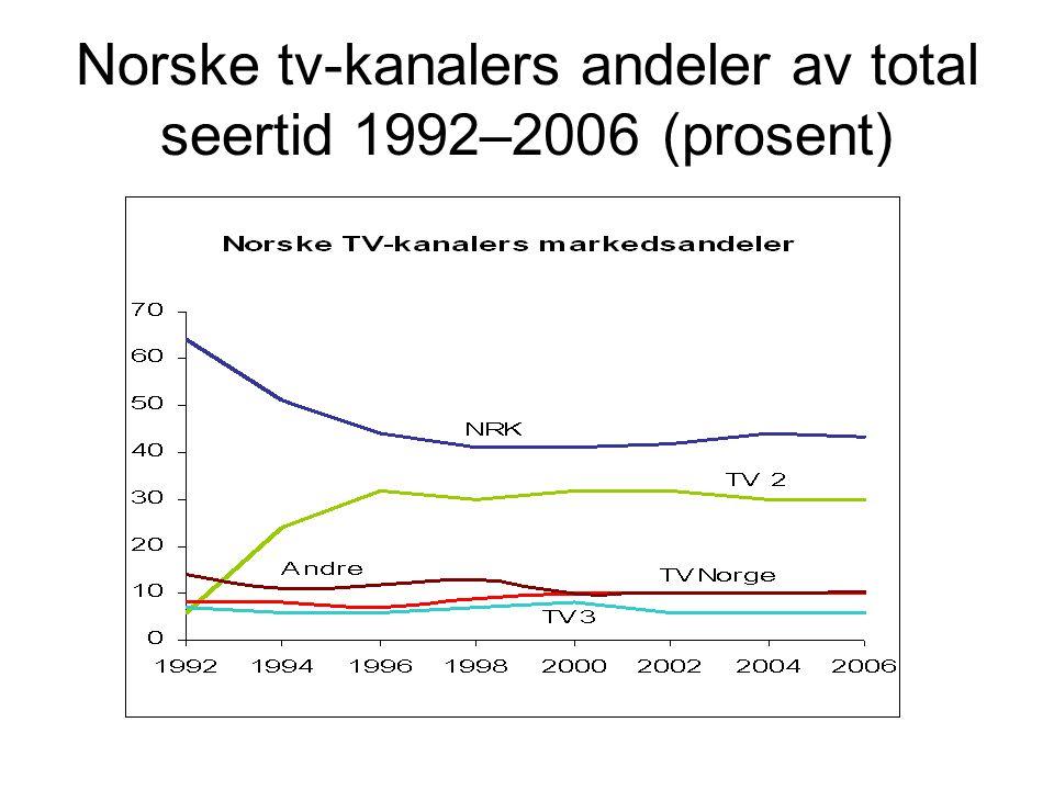 Norske tv-kanalers andeler av total seertid 1992–2006 (prosent)