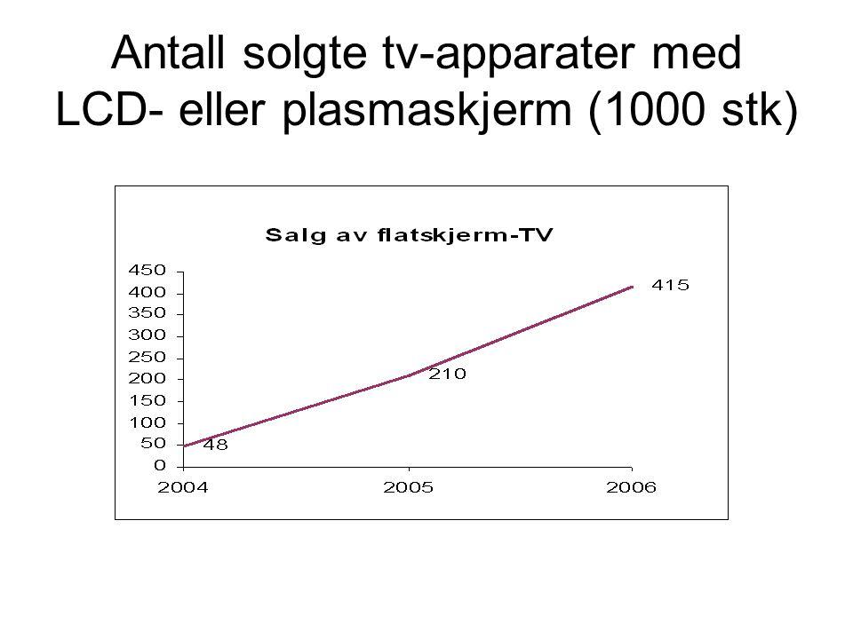 Antall solgte tv-apparater med LCD- eller plasmaskjerm (1000 stk)